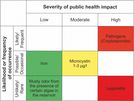 Fig. 1: Risk matrix of hazards identified for the drinking water supply from reservoir Z